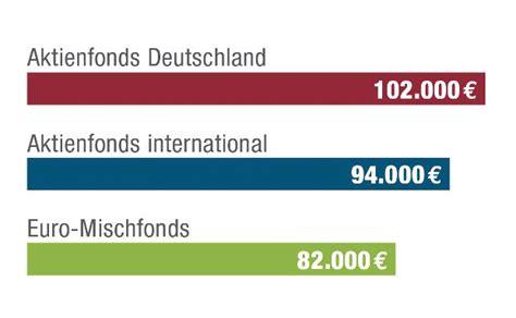 fondssparplan deutsche bank deutsche bank fondssparplan comdirect hotline