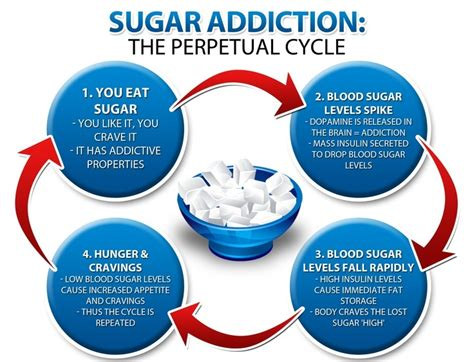 Sugar Detox Side Effects by Did You This About Sugar Addiction Healthy