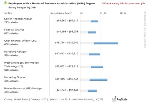 Broad Mba Acceptance Rate by Path To Your Wall Desire Mba Finance Ms Or Cfa