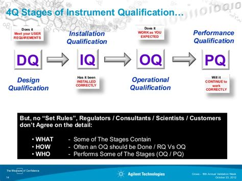 Iq Oq Pq Template Medical Device Csv002 4q Lifecycle Model Templates Data Device Regulatory Strategy Template
