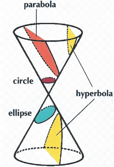 conic sections ellipses conic sections images