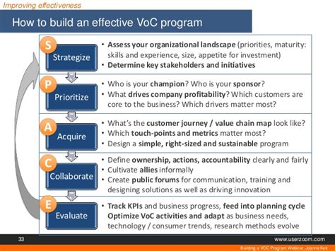 voice of the customer journey from novice to expert books building an effective voice of the customer program