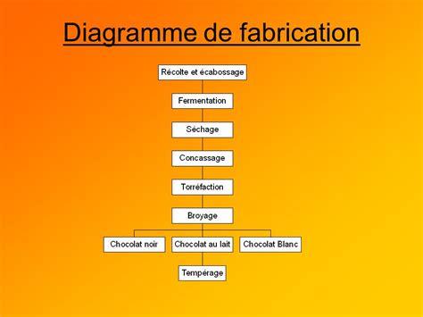 diagramme fabrication chocolat pr 233 paration du chocolat et analyse dans un cadre