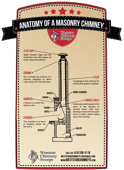 Best Graphic Design Tips know your masonry chimney infographic weststar chimney