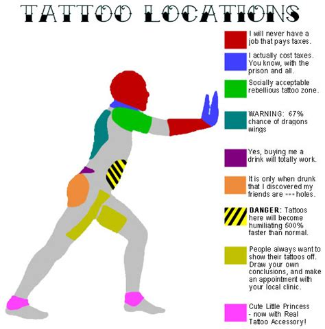 best worst areas to get a tattoo all transformations