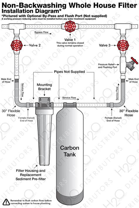 Plumbing Diagram For Water Softener by Water Softener Pipe Routing Diagram Water Free Engine