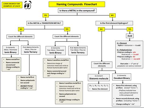 naming compounds flowchart naming compounds griger science