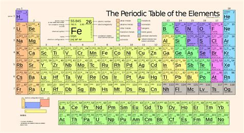 periodic table of elements periodic table s heaviest elements alter theory of quantum