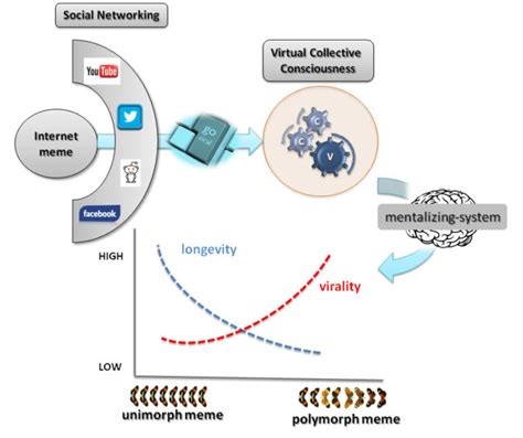 Longevity Meme - when a challenge appraisal goes viral the psychology
