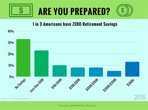 up your retirement a guide to make your financial dreams a reality books what to do if you t saved for retirement creating