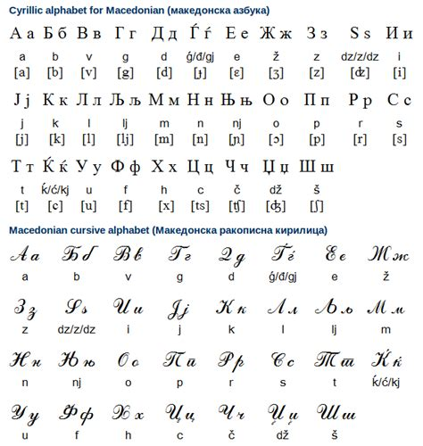 Letter Pronunciation russian writing system