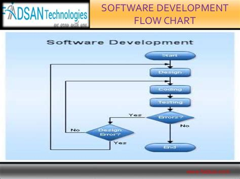 flowchart for software development process software development flowchart