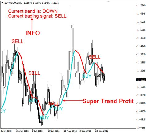 how to profit from trending super trend profit free download forexobroker
