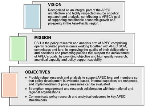 mission statement vs objectives asia pacific economic cooperation