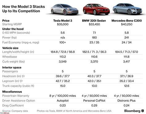 Tesla Model 3 Horsepower by The Tesla Model 3 A 35 000 Sedan Edit Specs Revealed