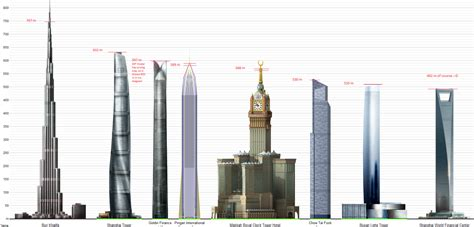 Sheds World by Tallest Buildings In The World
