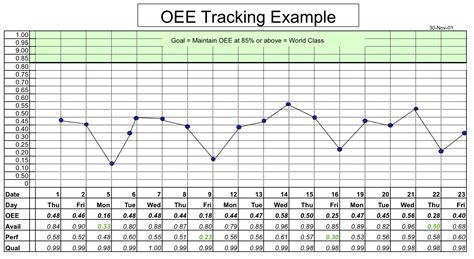 Oee Spreadsheet by Oee Calculation Buff
