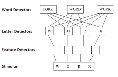 figure 4 letters the science of word recognition typography microsoft docs