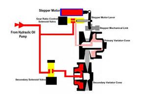 P1778 Nissan Sentra Cvt Transmission Stepper Motor