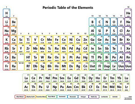 Periodic Table Symbols And Names by Printable Periodic Tables Science Notes And Projects
