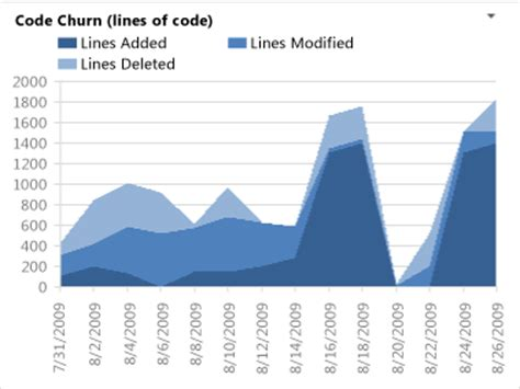 Churn Report Template analyze and report on code churn and code coverage