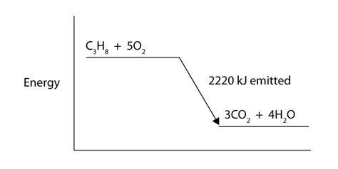 draw energy level diagram chapter 7 section c enthalpy and chemical reactions