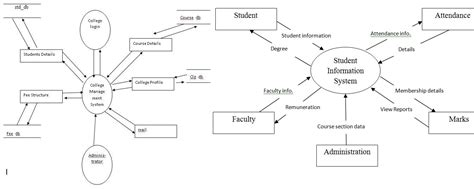 data flow diagram for website projects college management system project report free b