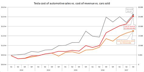 Tesla Sec Filings Tesla Approaches Terminal Decline Tesla Motors Nasdaq