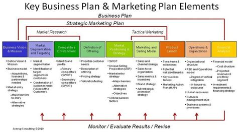 marketing plan template for small business marketing strategy template peerpex