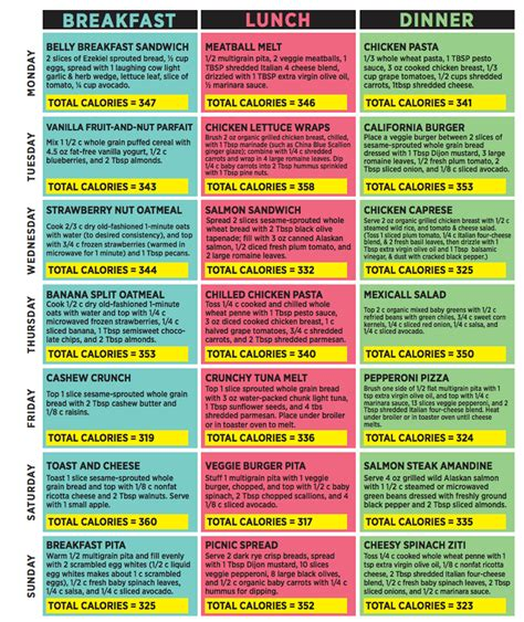what diet plan does anna kaiser suggest dr oz 21 day flat belly plan sle weekly menu food