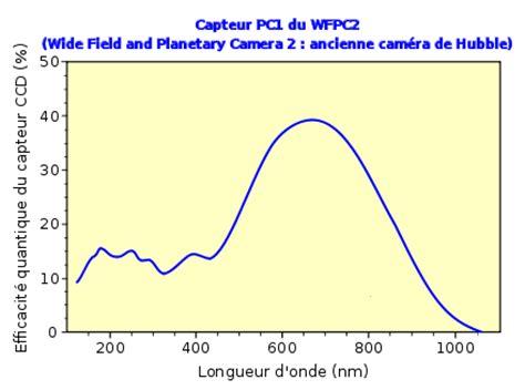 silicon photodiode quantum efficiency silicon diode quantum efficiency 28 images silicon photodiode quantum efficiency 28 images
