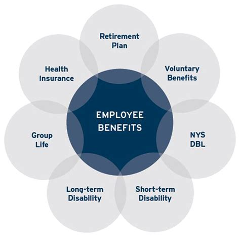 Benefits Of Mba To Employee by Employee Benefits Feehan Financial Services Binghamton