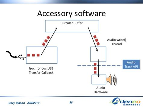 android open accessory leveraging the android open accessory protocol