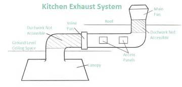 Exhaust System Service Complete Commercial Kitchen Exhaust Cleaning Services