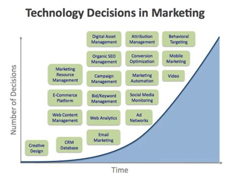 rise of the marketing technologist chief marketing