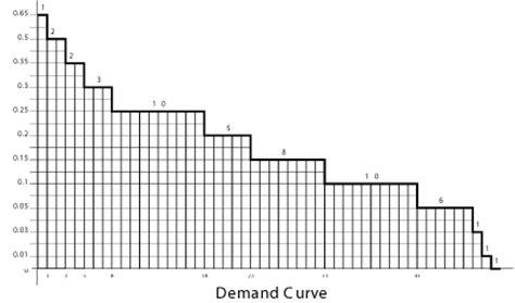 curve setter definition homegrown demand