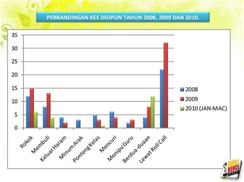 membuat bingkai poster ppda sm sains miri 2010 bahagian 3 drpd 4