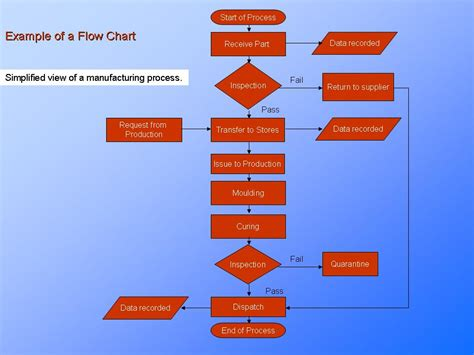 Process Flow Chart Process Understanding Continuous Improvement Presentationeze Manufacturing Flow Chart Template
