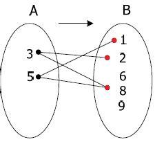 menentukan domain kodomain  range