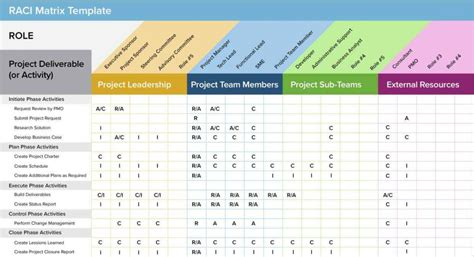 Requirements Spreadsheet Template by Webelos Requirements Spreadsheet Requirements Spreadsheet