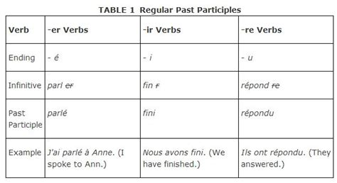 french past tense pattern past participles of regular verbs
