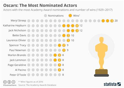 which actor has the most oscars ever chart oscars the most nominated actors statista