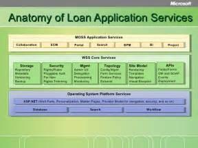 loan origination reference architecture deep dive