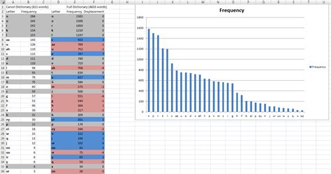 Letter Frequency List word and letter frequency thuum org the