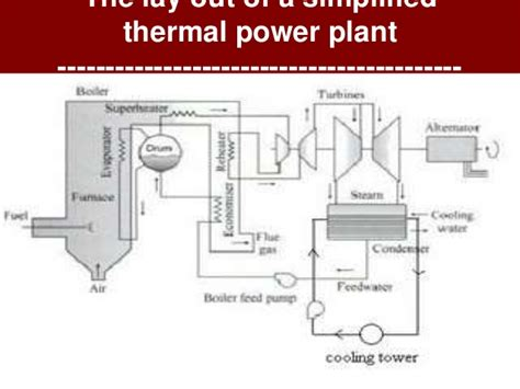 layout of the thermal power plant thermal power plant layout