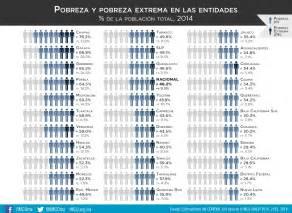 tabla de pobreza 2016 tabla de pobreza 2016 newhairstylesformen2014 com