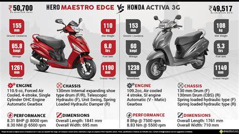 Gearbox Matic Honda Mestro maestro edge vs honda activa 3g