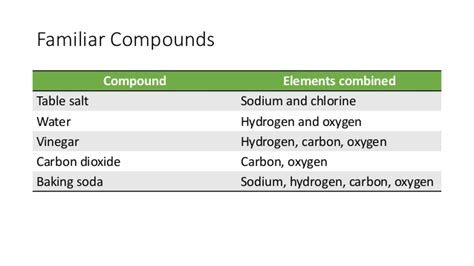 Table Salt Compound Elements Compounds And Mixtures Notes