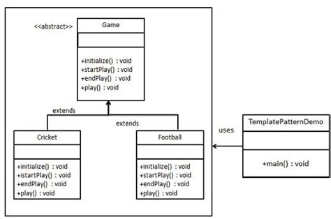 uml use template design patterns template pattern