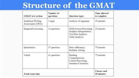 sections of the gmat 550 free official gmat exam preparation resources